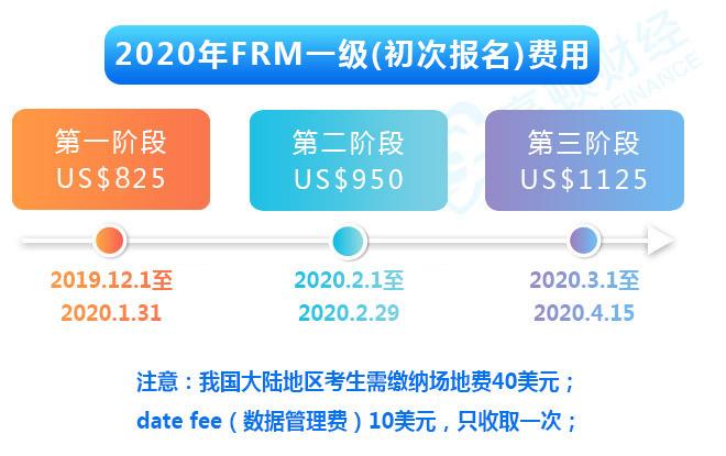 2020年5月FRM一二级报名费用