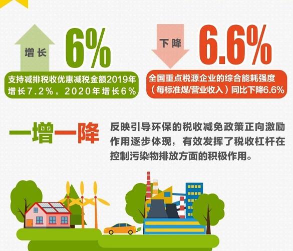 绿色税收助力绿色发展