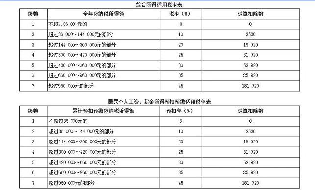 税务师机考模拟系统税率表