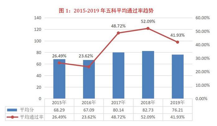 上海注册税务师考试报名