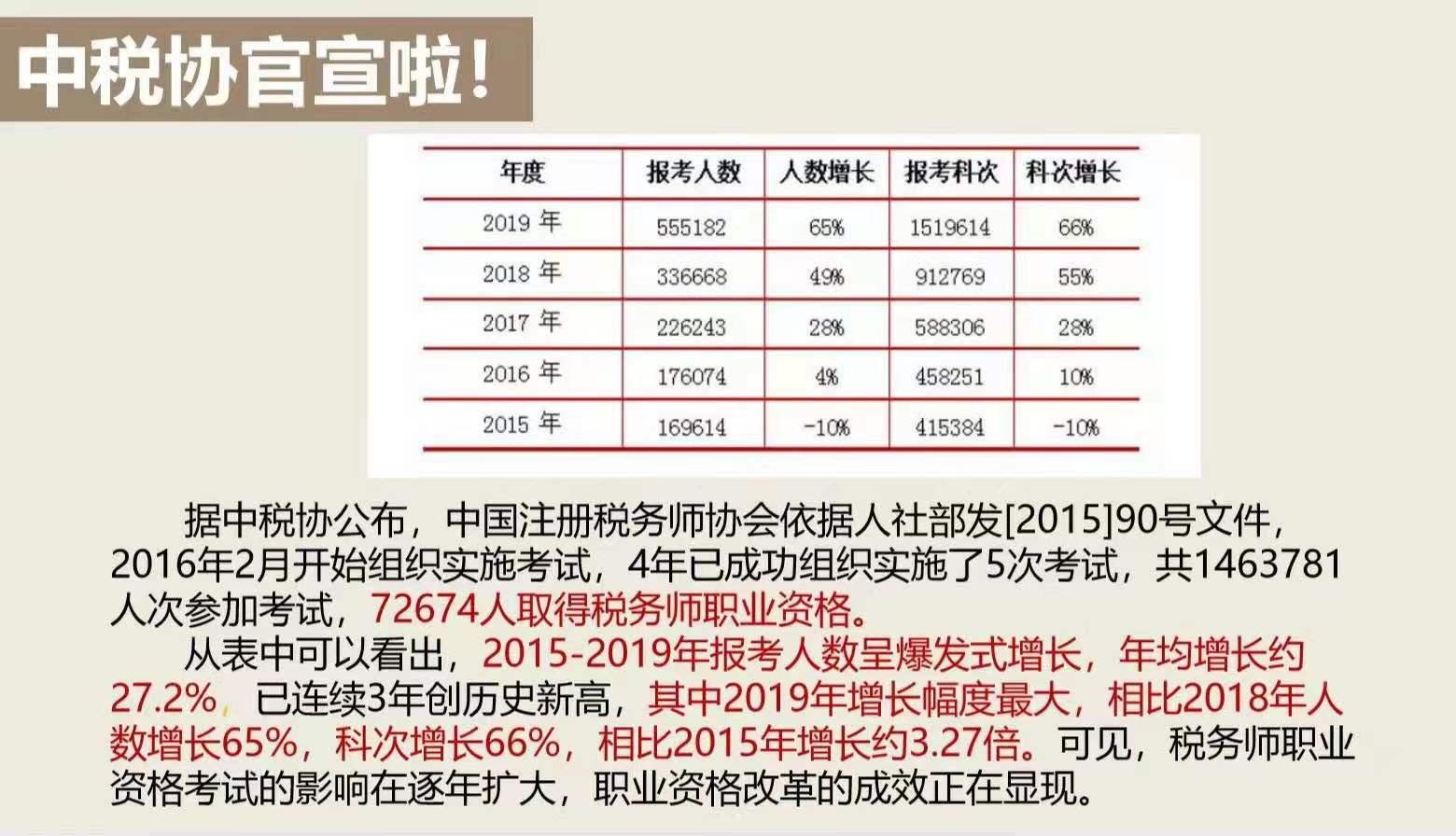 注册税务师考试变化报考人数