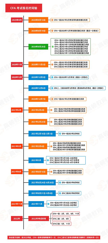 CFA考试报名时间安排