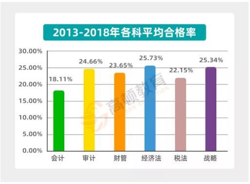 国内比较难考的证书排行榜,CPA注册会计师排第几?