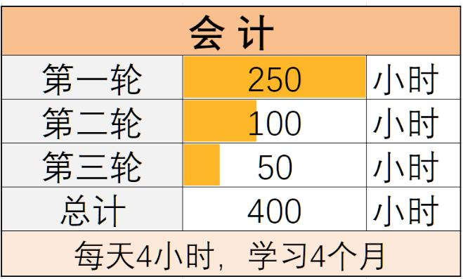 2021年注册会计师六门科目复习时间(三轮复习时间安排)!