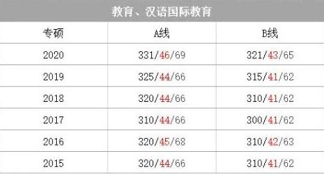 汉语国际教育专业历年考研国家线多少分? 21考研国家线什么时间公布?