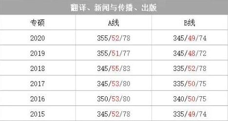 翻译(专硕)专业考研国家线历年多少分? 21考研国家线什么时间公布?