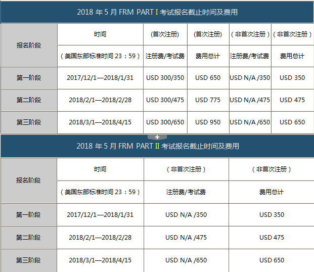 FRM官网报名时间及费用