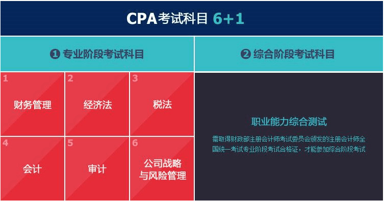 中国注册会计师难考吗?看一次过6科的学霸怎么说!