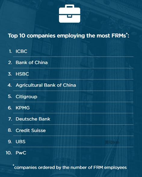 全球FRM持证人前十雇主公司