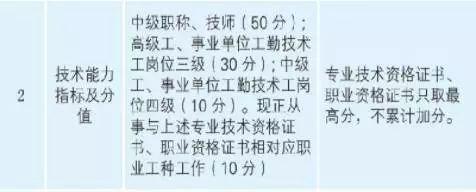 广州持有中级会计职称加50分的居住证积分
