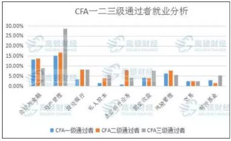 CFA就业岗位分析