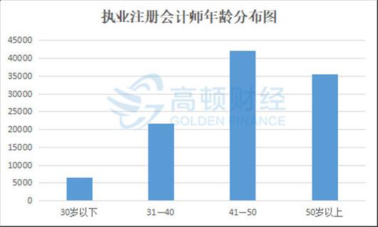 2019年南京cpa报名条件有哪些,要求高吗?
