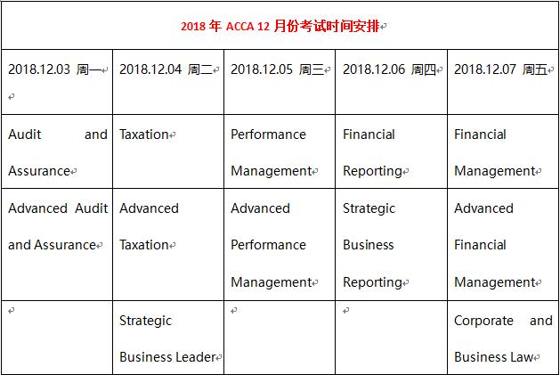 2018年ACCA考试时间