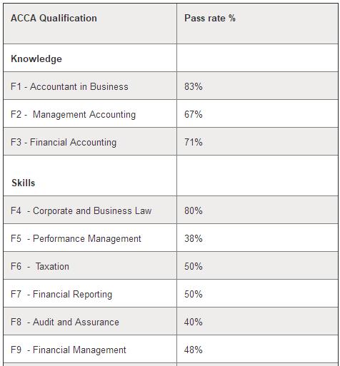 2018年ACCA考试科目的通过率如何?