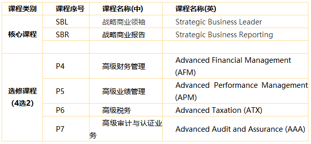 ACCA考試科目詳細介紹