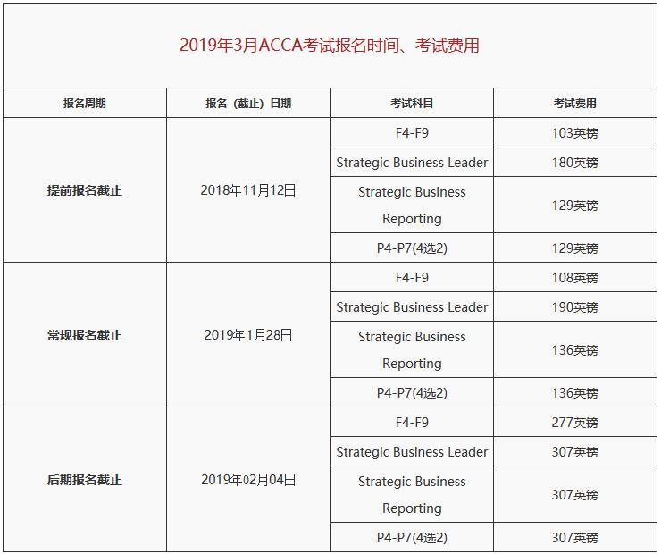 acca考试费用_2018-2019考试时间及考试费用详解-中国ACCA考试网