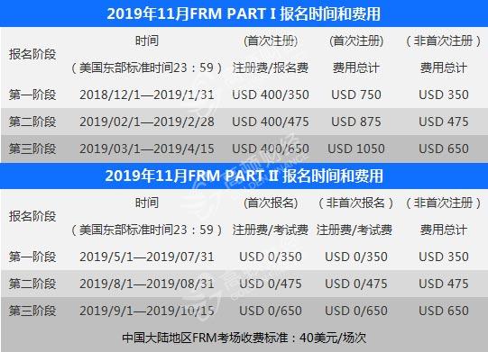 FRM报名费用图