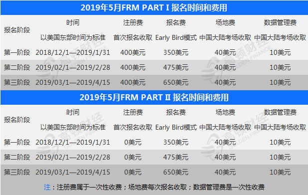 2019年5月FRM报名时间及费用