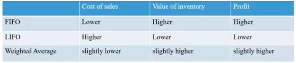 ACCA考试科目MA(F2)高频考点讲解:存货计量的三种办法