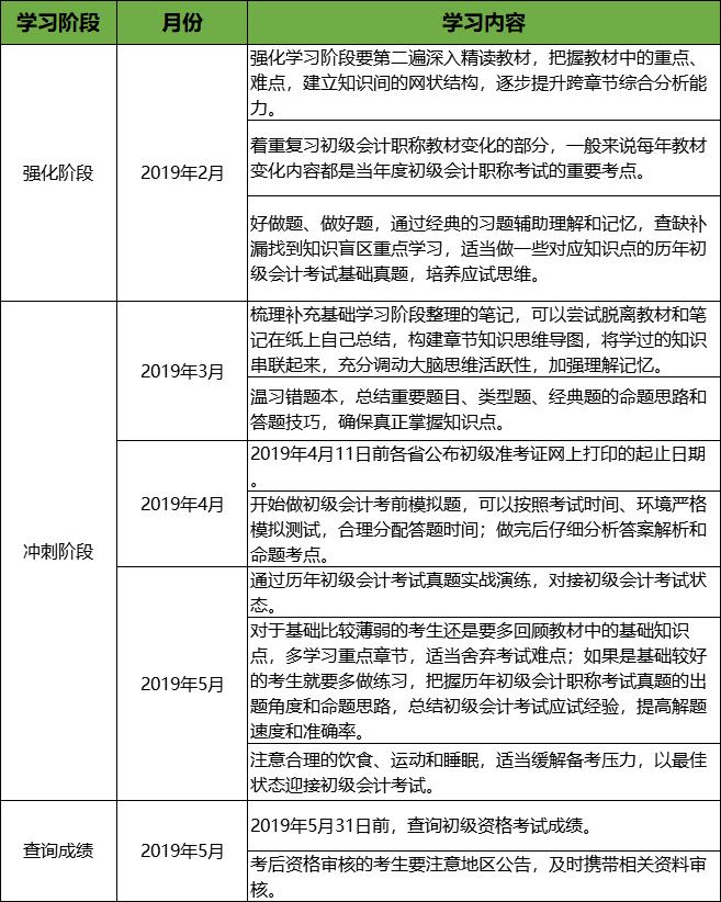 2019年初级会计职称备考计划表