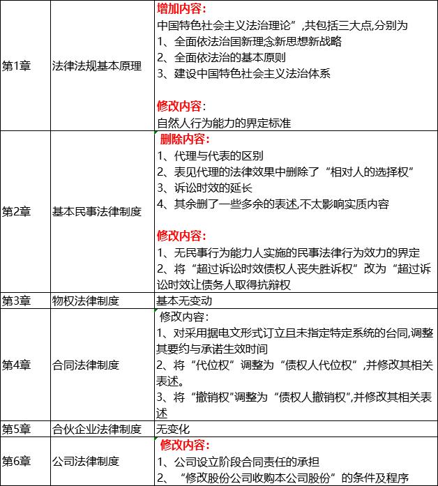 2019注冊會計師經濟法教材_2019年注冊會計師 經濟法 教材目錄 共十二章