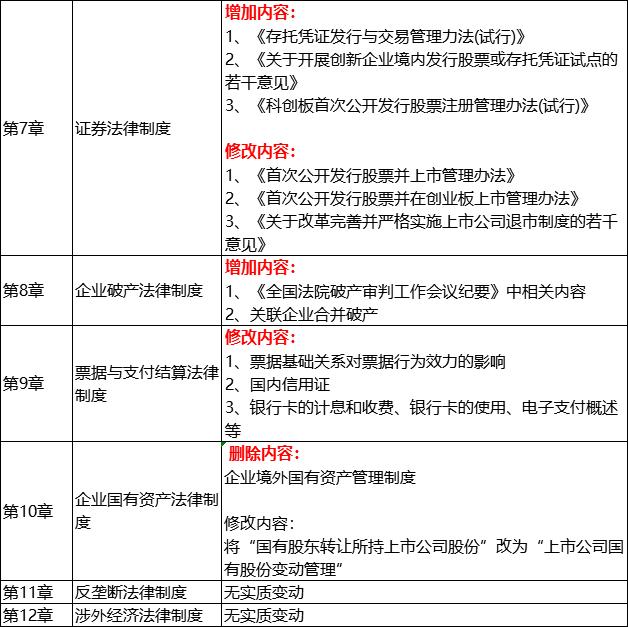 2019年经济法变化_2019年中级会计师考试大纲变化对比 经济法