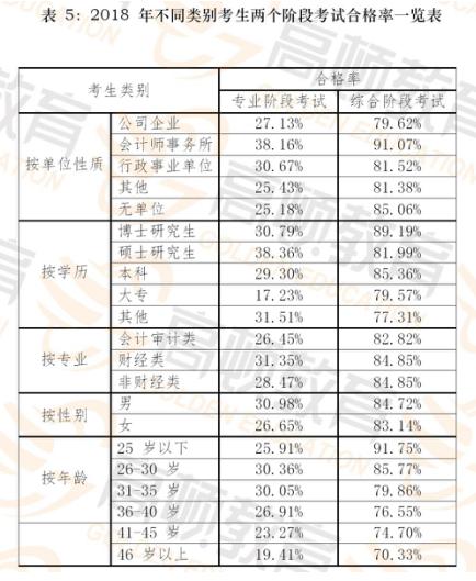 不同类别考生【专、综】阶段合格率.png