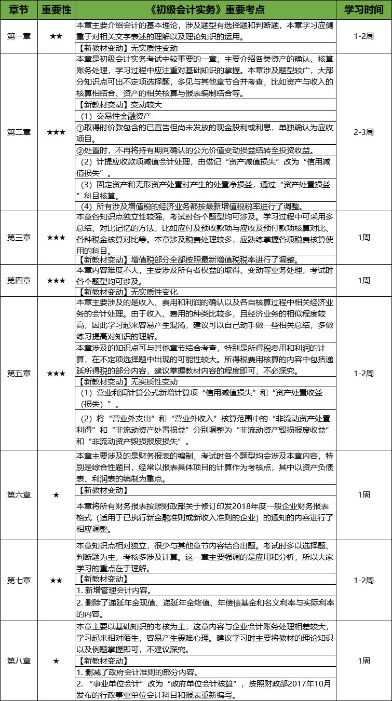 初级会计实务学习计划表