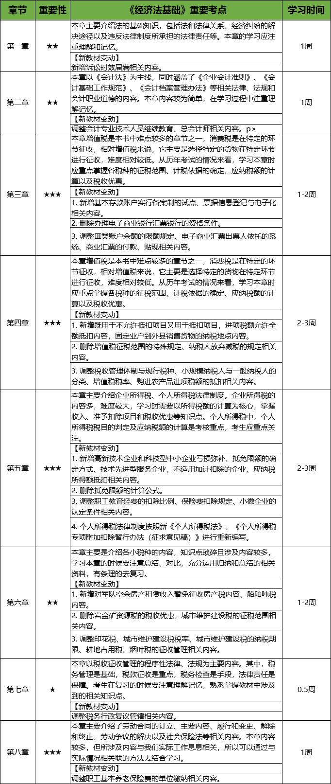 经济法基础学习计划表