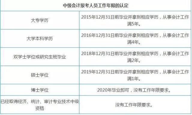2020年中级会计报名条件是什么?工作年限会更改吗?