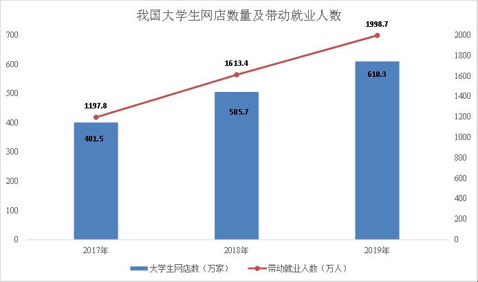 2020英语二写作范文1:大学生网店数量及带动就业人数