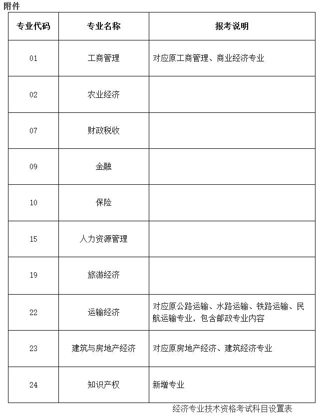 经济师考试专业调整