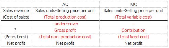 MA(F2)吸收成本法和边际成本法的对比 | ACCA Cloud