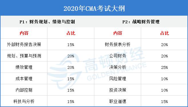 2021年英文CMA考试时间确定好了吗?有哪些考试科目?