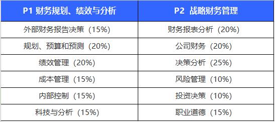 2021年CMA中文考试时间定了吗?会有变动吗?