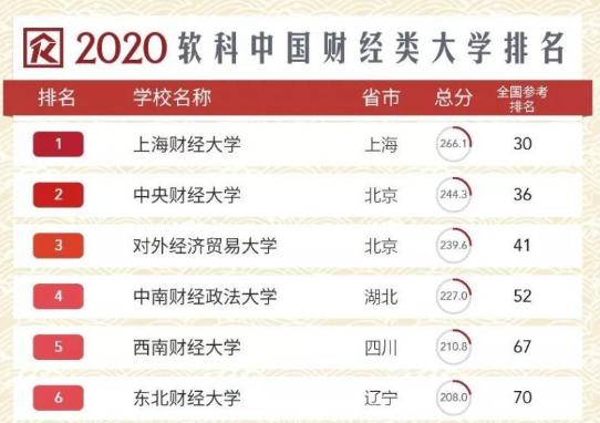 2020软科中国财经类大学排名公布