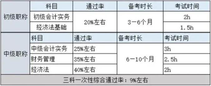 初级会计职称考试8月底开始?!