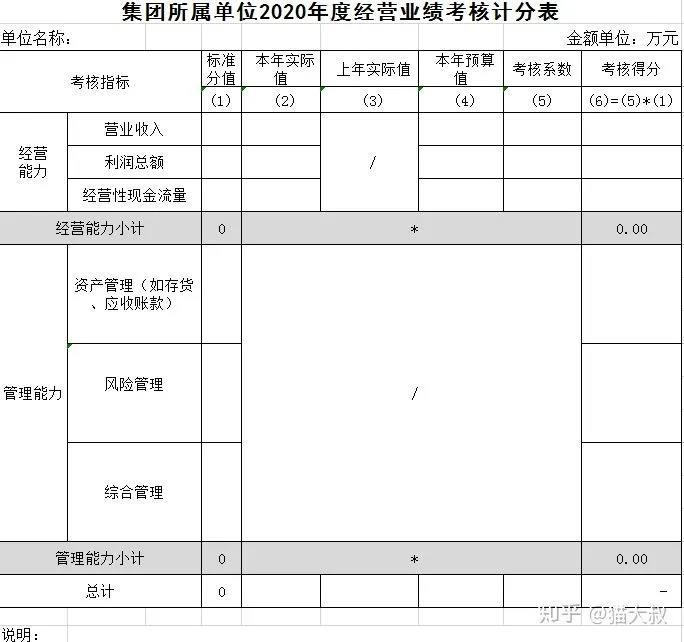 集团所属单位年度经营业绩考核计分表