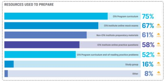 2021年CFA报名时间、考试时间相关重要节点详细概括!