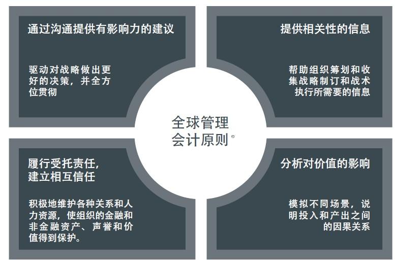 《全球管理会计原则》发布