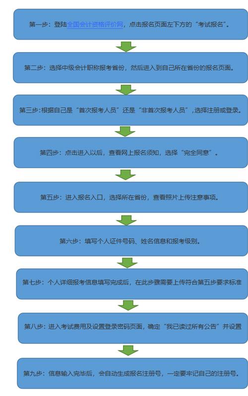 2021年上海中级会计职称考试报名流程是什么样的?有哪些报考建议?