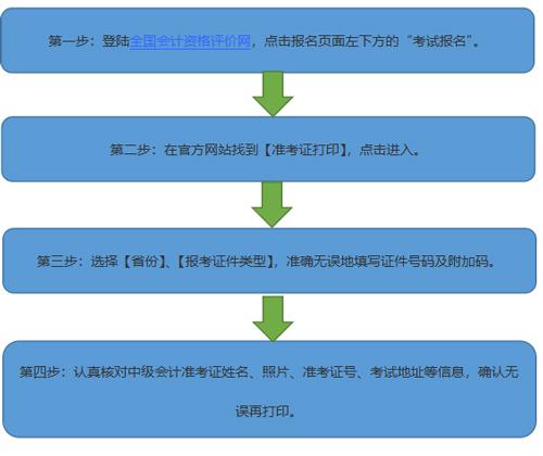 海南2021中级会计师报名流程图丨中级会计照片上传流程图丨中级会计准考证打印流程图汇总。