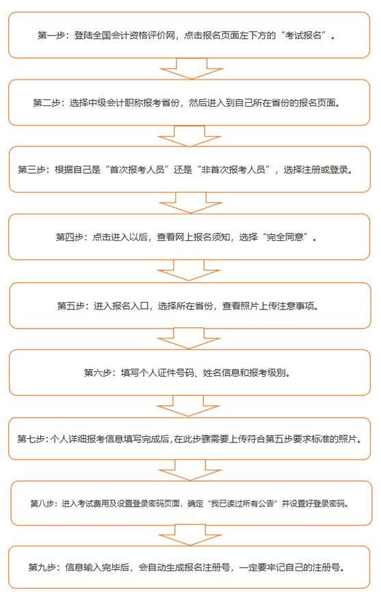 【2021宁波中级会计补报名通知出来没有?补报名的报名流程是什么样的?】