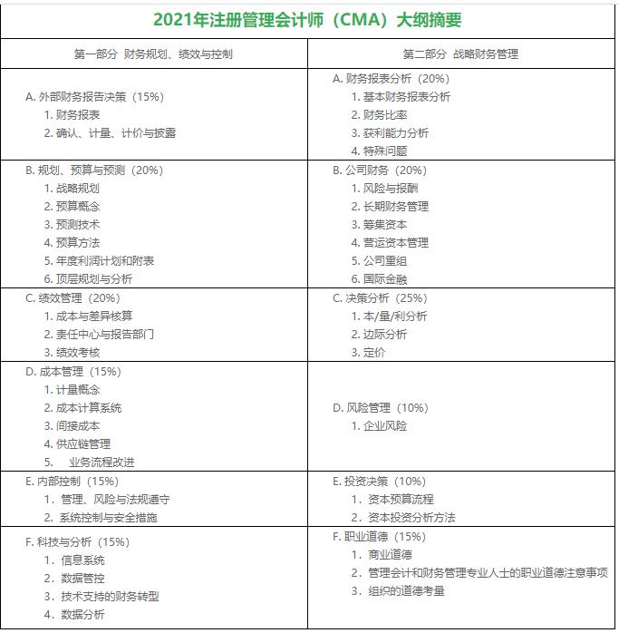 注册管理会计师cma考试科目