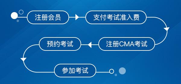 2021年管理会计CMA报名流程,CMA考试资料下载