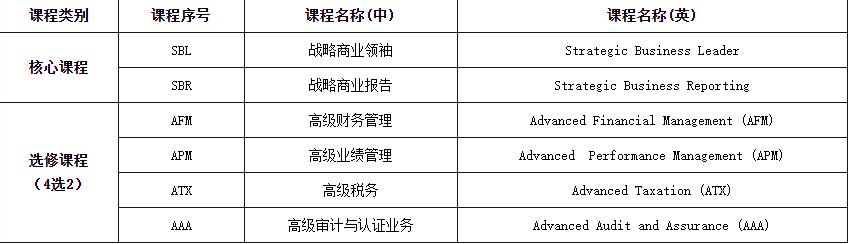 ACCA科目一共有几门?ACCA从备考到拿证需要多长时间?