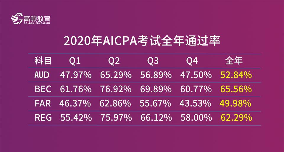 AICPA考试成绩:考生常见问题解答