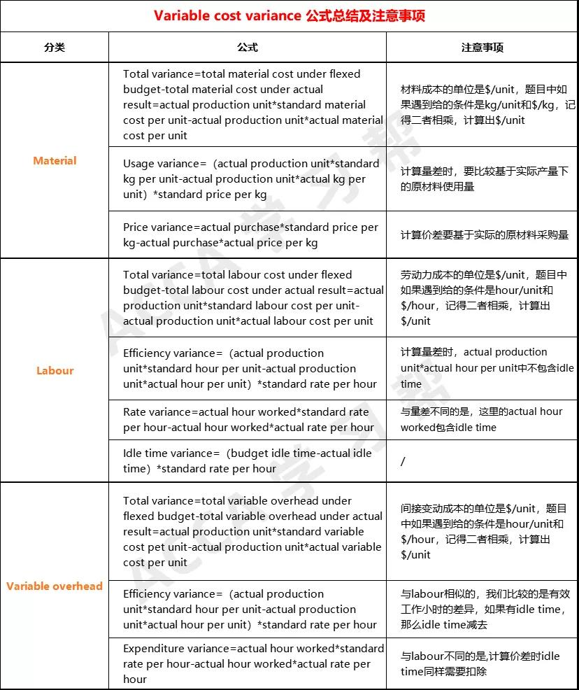 差异分析一图详解(上篇) | ACCA Cloud