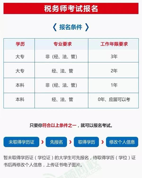 注册税务师考试报名条件