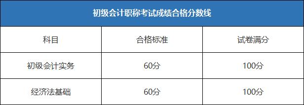 2021初级成绩查询入口山东